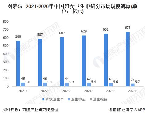 图表5:2021-2026年中国妇女卫生巾细分市场规模测算(单位:亿元)