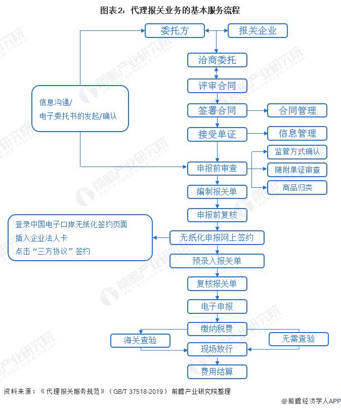 图表2:代理报关业务的基本服务流程