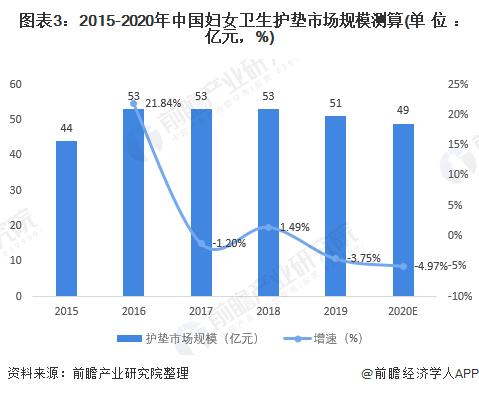 图表3:2015-2020年中国妇女卫生护垫市场规模测算(单位:亿元,%)
