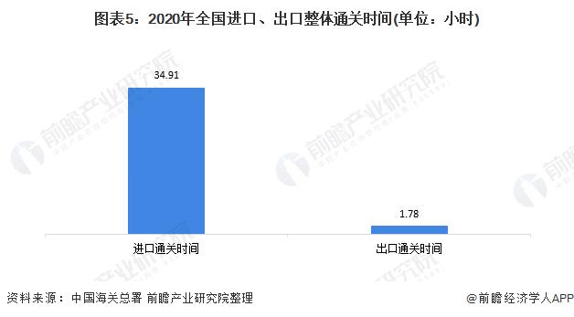 图表5:2020年全国进口、出口整体通关时间(单位:小时)