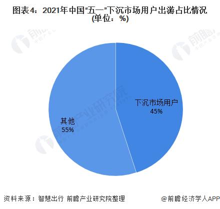 """图表4:2021年中国""""五一""""下沉市场用户出游占比情况(单位:%)"""