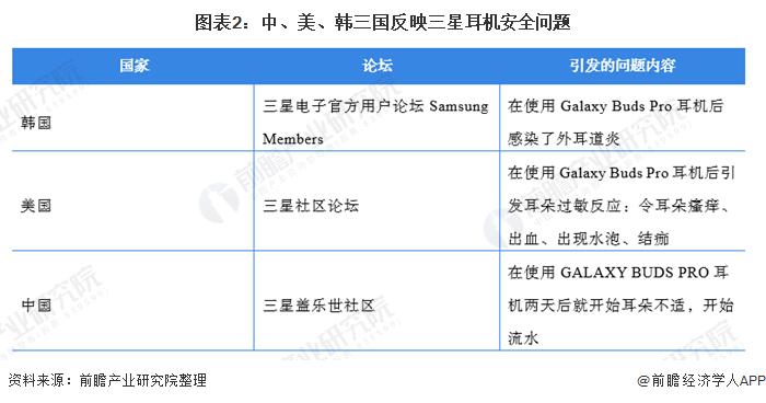 图表2:中、美、韩三国反映三星耳机安全问题