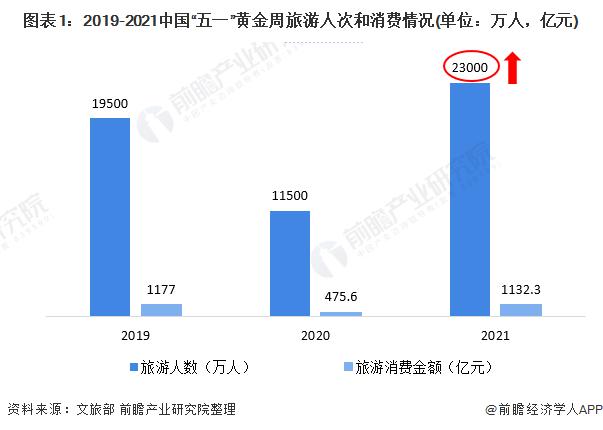 """图表1:2019-2021中国""""五一""""黄金周旅游人次和消费情况(单位:万人,亿元)"""