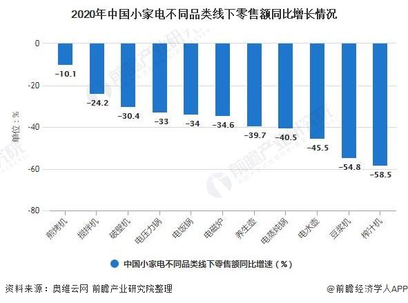 2020年中国小家电不同品类线下零售额同比增长情况