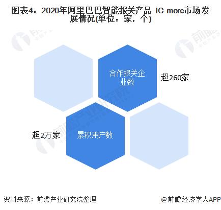 图表4:2020年阿里巴巴智能报关产品-IC-more市场发展情况(单位:家,个)