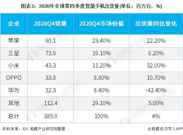图表2:2020年全球第四季度智能手机出货量(单位:百万台,%)