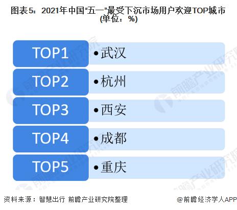 """图表5:2021年中国""""五一""""最受下沉市场用户欢迎TOP城市(单位:%)"""