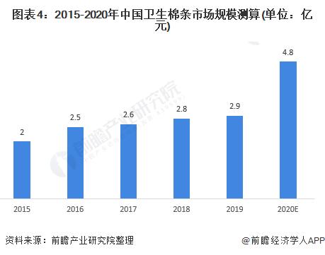 图表4:2015-2020年中国卫生棉条市场规模测算(单位:亿元)