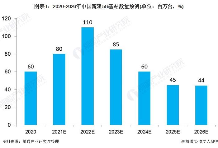 图表1:2020-2026年中国新建5G基站数量预测(单位:百万台,%)