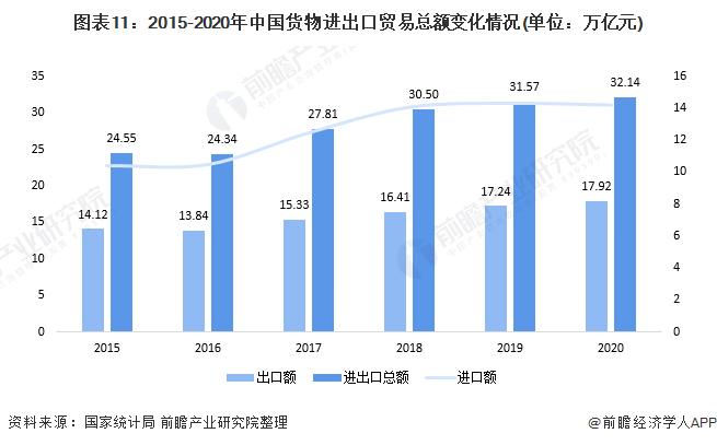图表11:2015-2020年中国货物进出口贸易总额变化情况(单位:万亿元)