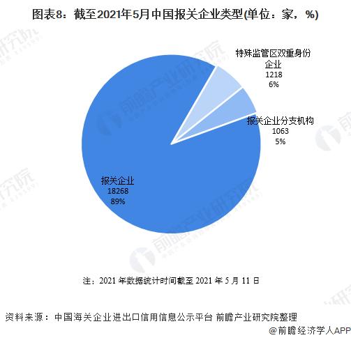 图表8:截至2021年5月中国报关企业类型(单位:家,%)