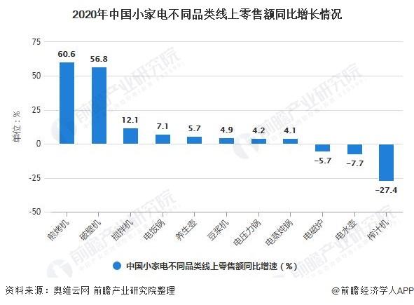2020年中国小家电不同品类线上零售额同比增长情况