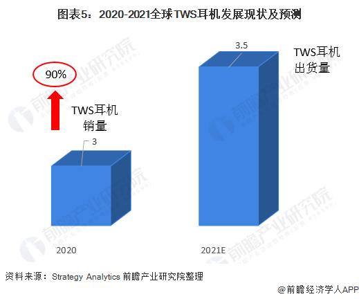 图表5:2020-2021全球TWS耳机发展现状及预测