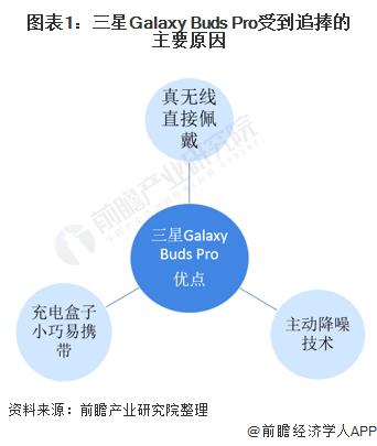 图表1:三星Galaxy Buds Pro受到追捧的主要原因