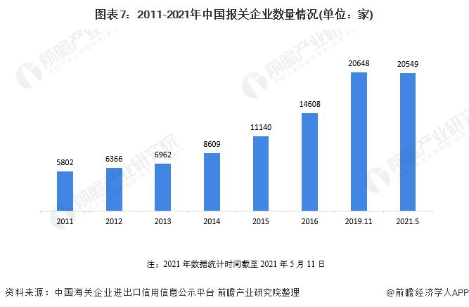 图表7:2011-2021年中国报关企业数量情况(单位:家)