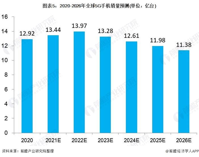 图表5:2020-2026年全球5G手机销量预测(单位:亿台)