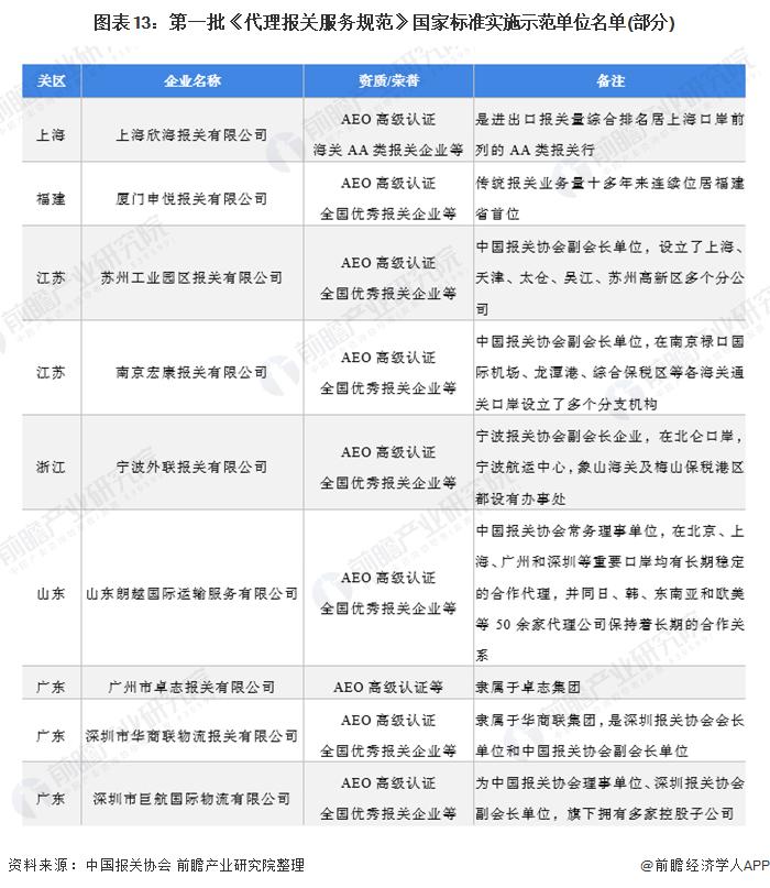 图表13:第一批《代理报关服务规范》国家标准实施示范单位名单(部分)