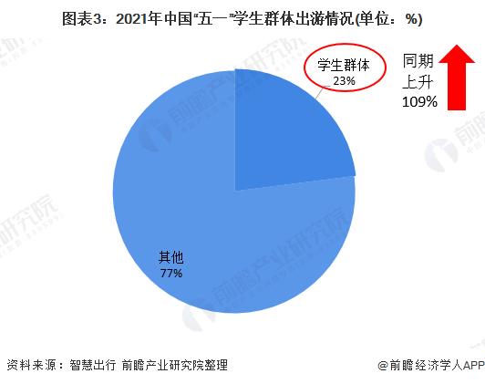 """图表3:2021年中国""""五一""""学生群体出游情况(单位:%)"""