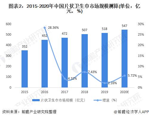 图表2:2015-2020年中国片状卫生巾市场规模测算(单位:亿元,%)