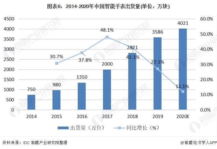 图表6:2014-2020年中国智能手表出货量(单位:万块)
