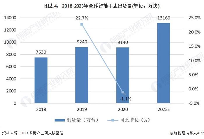 图表4:2018-2023年全球智能手表出货量(单位:万块)