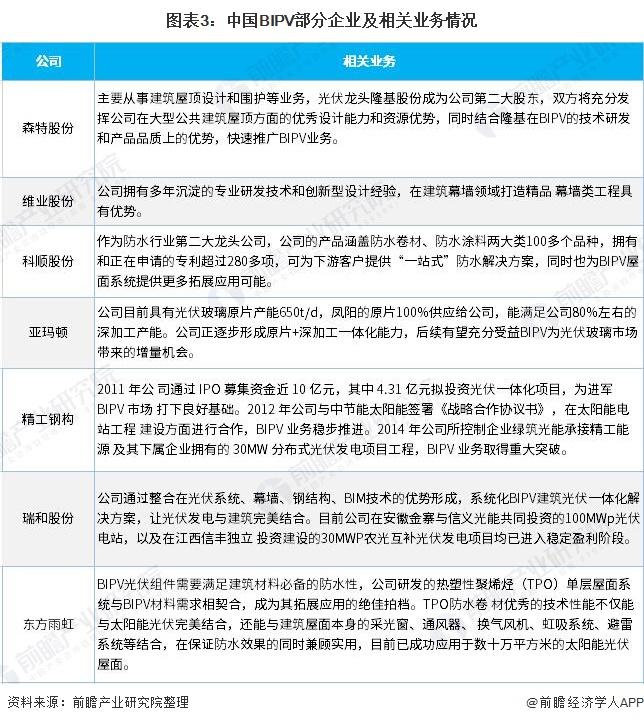 图表3:中国BIPV部分企业及相关业务情况