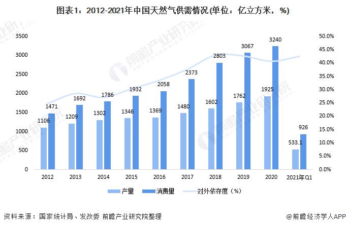 图表1:2012-2021年中国天然气供需情况(单位:亿立方米,%)