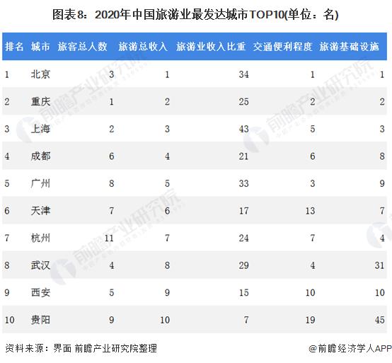 图表8:2020年中国旅游业最发达城市TOP10(单位:名)