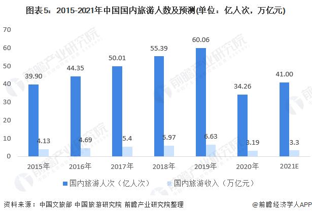 图表5:2015-2021年中国国内旅游人数及预测(单位:亿人次,万亿元)