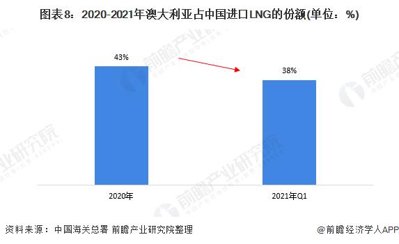 图表8:2020-2021年澳大利亚占中国进口LNG的份额(单位:%)