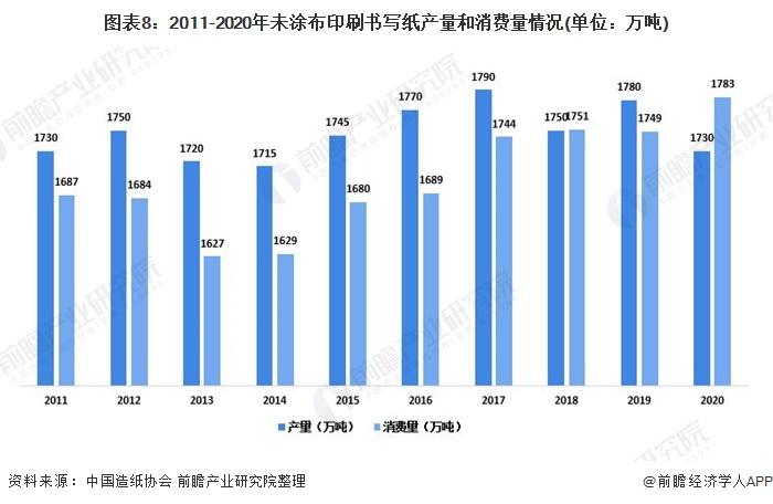 图表8:2011-2020年未涂布印刷书写纸产量和消费量情况(单位:万吨)