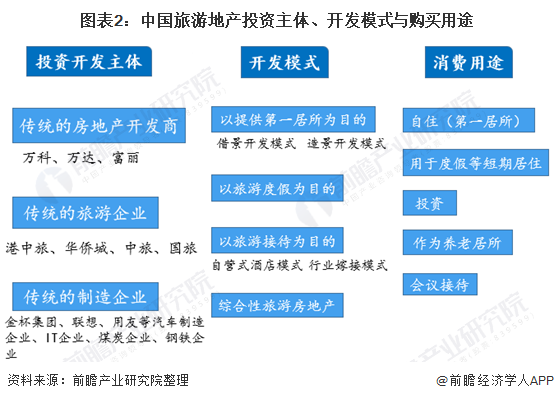 图表2:中国旅游地产投资主体、开发模式与购买用途