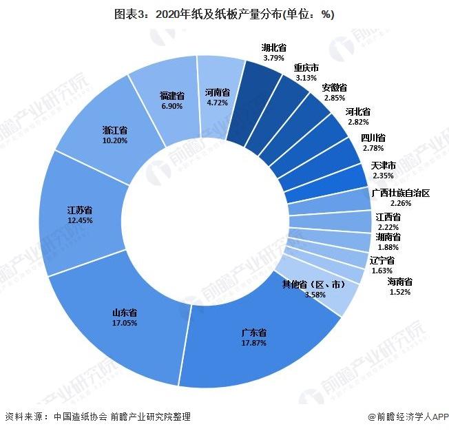 图表3:2020年纸及纸板产量分布(单位:%)
