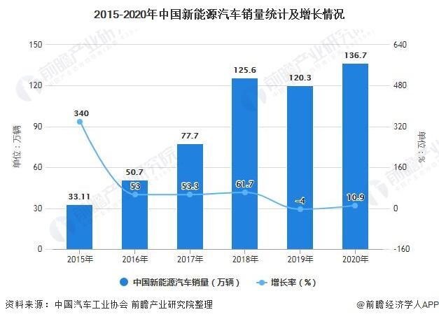 2015-2020年中国新能源汽车销量统计及增长情况