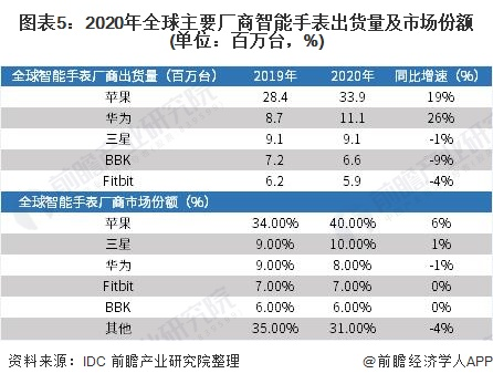 图表5:2020年全球主要厂商智能手表出货量及市场份额(单位:百万台,%)