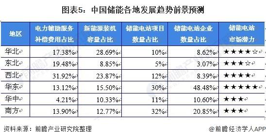 图表5:中国储能各地发展趋势前景预测