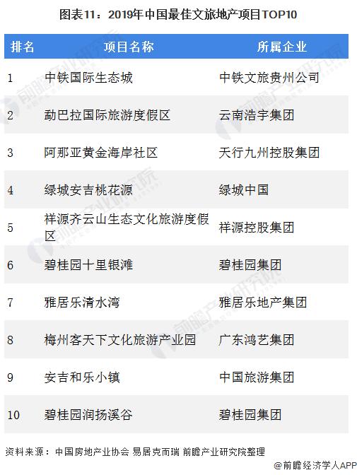 图表11:2019年中国最佳文旅地产项目TOP10