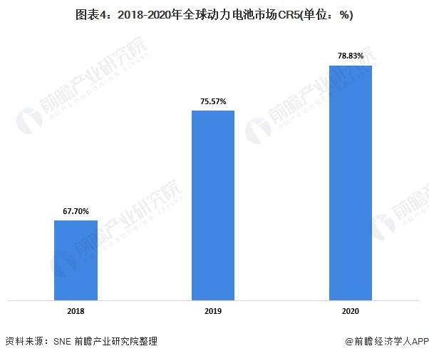 图表4:2018-2020年全球动力电池市场CR5(单位:%)