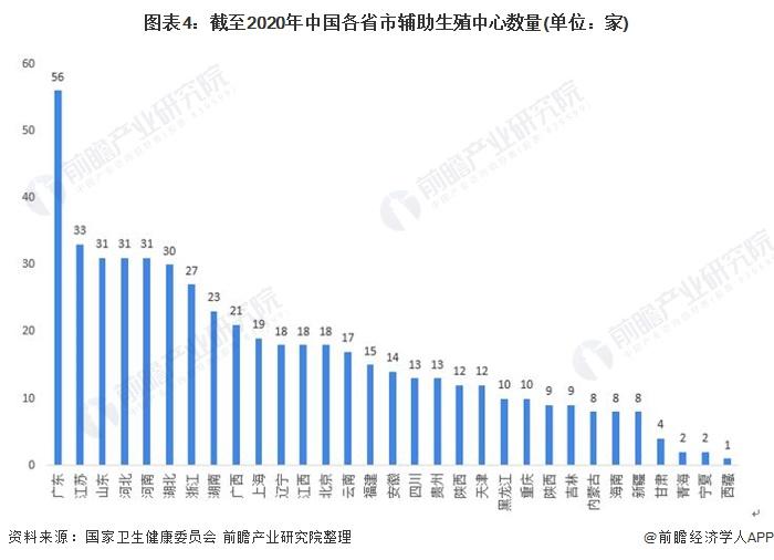 图表4:截至2020年中国各省市辅助生殖中心数量(单位:家)