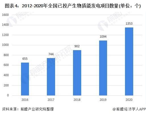 图表4:2012-2020年全国已投产生物质能发电项目数量(单位:个)