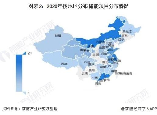 图表2:2020年按地区分布储能项目分布情况