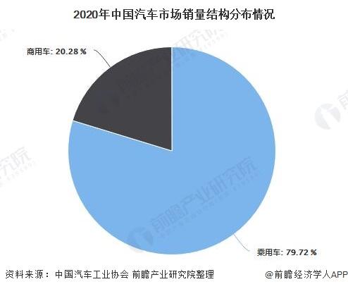 2020年中国汽车市场销量结构分布情况