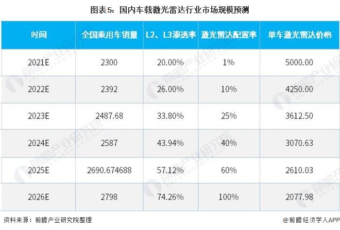 图表5:国内车载激光雷达行业市场规模预测