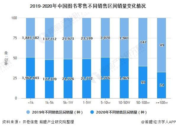 2019-2020年中国图书零售不同销售区间销量变化情况
