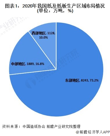 图表1:2020年我国纸及纸板生产区域布局情况(单位:万吨,%)