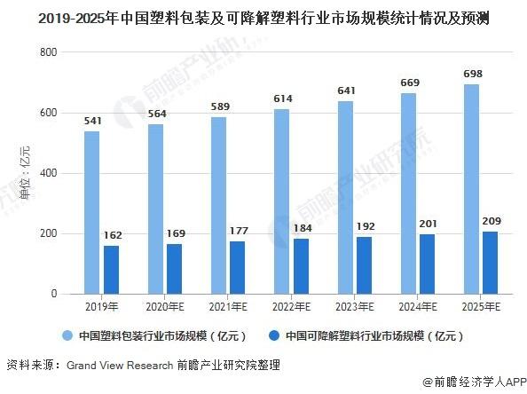2019-2025年中国塑料包装及可降解塑料行业市场规模统计情况及预测
