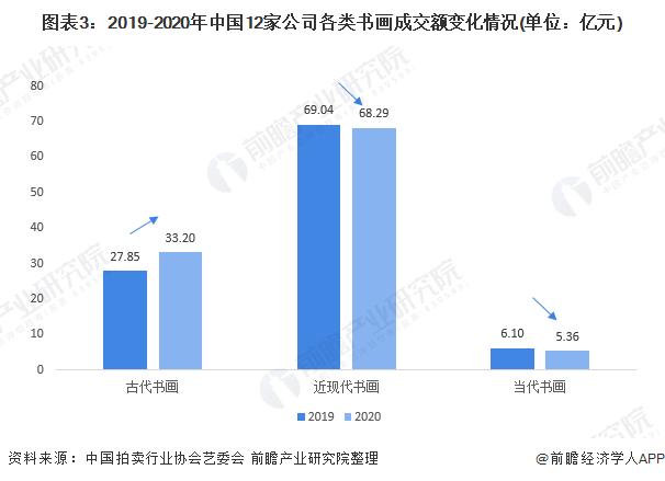 图表3:2019-2020年中国12家公司各类书画成交额变化情况(单位:亿元)