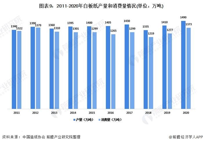 图表9:2011-2020年白板纸产量和消费量情况(单位:万吨)