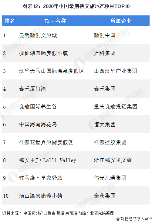 图表12:2020年中国最期待文旅地产项目TOP10