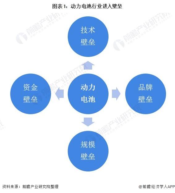 图表1:动力电池行业进入壁垒